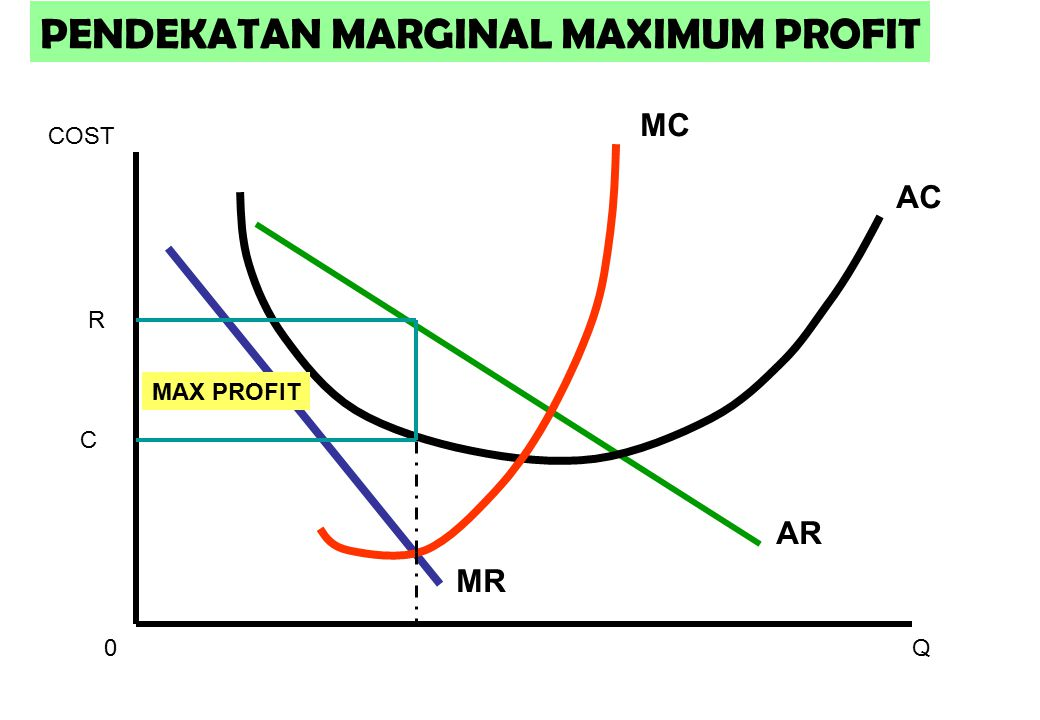 PENDEKATAN MARGINAL MAXIMUM PROFIT
