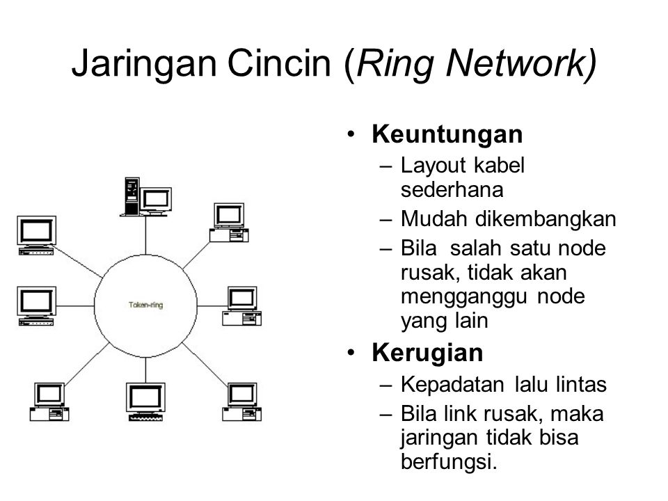 Jaringan Cincin (Ring Network)