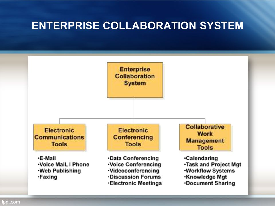 ENTERPRISE COLLABORATION SYSTEM