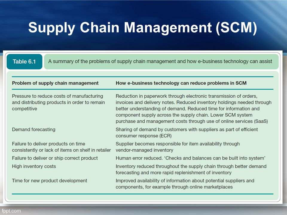 Supply Chain Management (SCM)