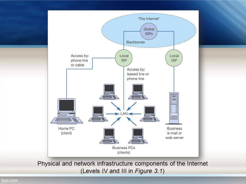 Physical and network infrastructure components of the Internet (Levels IV and III in Figure 3.1)
