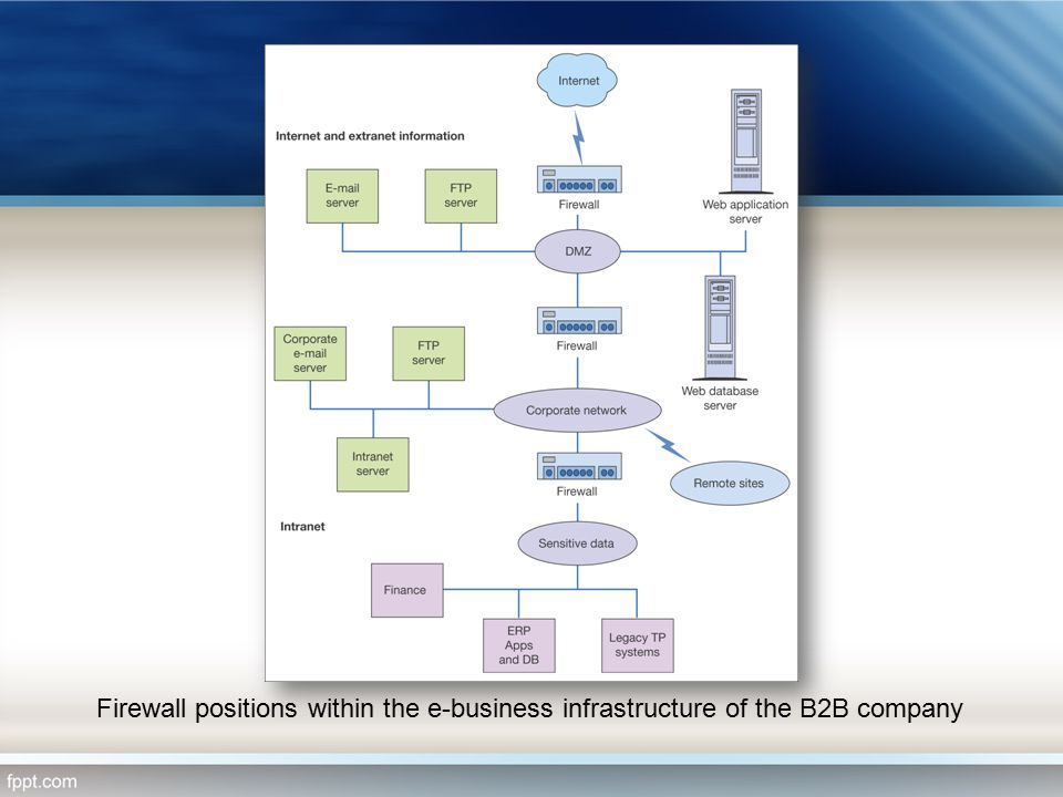Firewall positions within the e-business infrastructure of the B2B company