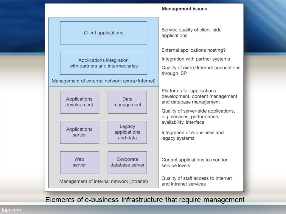 Elements of e-business infrastructure that require management