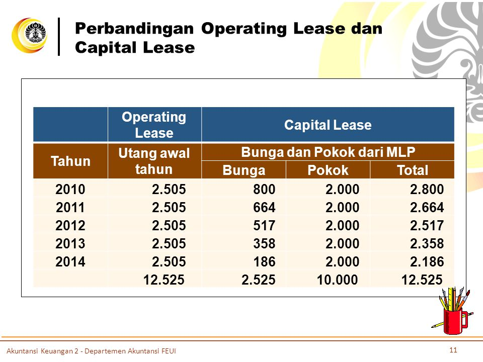 Perbandingan Operating Lease dan Capital Lease