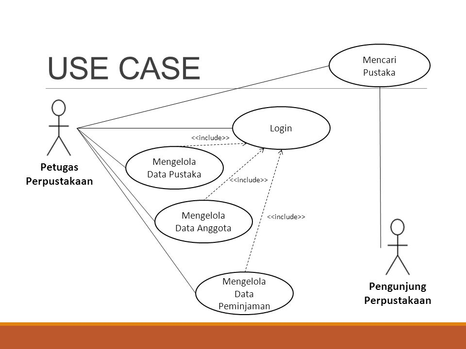 Use Case Part 1 Pertemuan 5 Rekayasa Perangkat Lunak Ppt Download