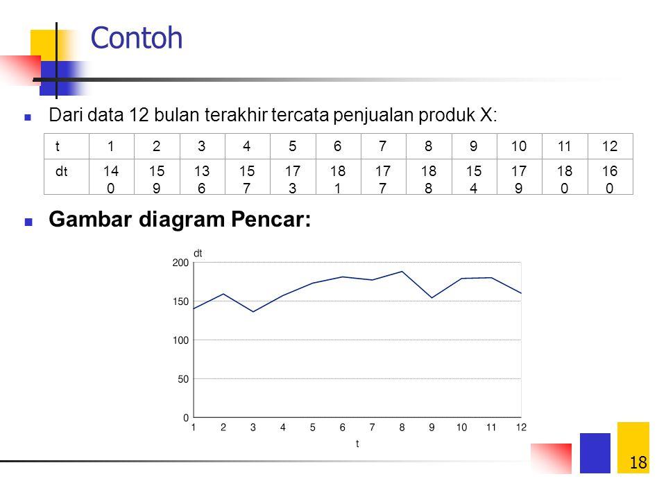 Peramalan pengelolaan demand ppt download 18 contoh gambar diagram pencar ccuart Images