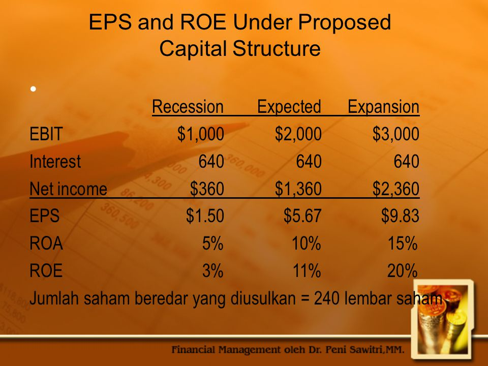 EPS and ROE Under Proposed Capital Structure