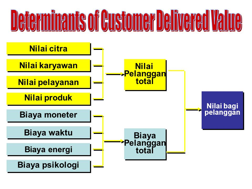 Determinants of Customer Delivered Value