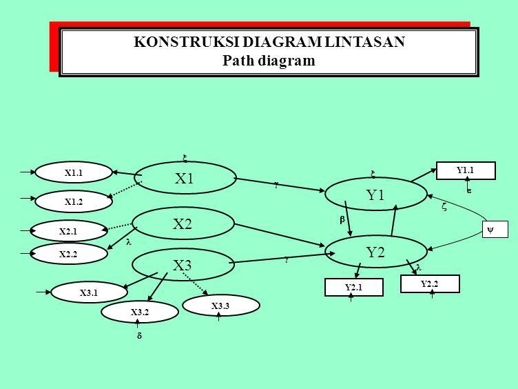 Sem metode analisis data structural equation modelling ppt download 10 konstruksi diagram lintasan ccuart Choice Image