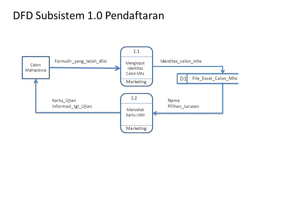Dfd subsistem 10 pendaftaran ppt download dfd subsistem 10 pendaftaran ccuart Choice Image