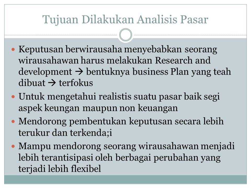 Analisis Peluang Pasar Dan Peluang Usaha Ppt Download