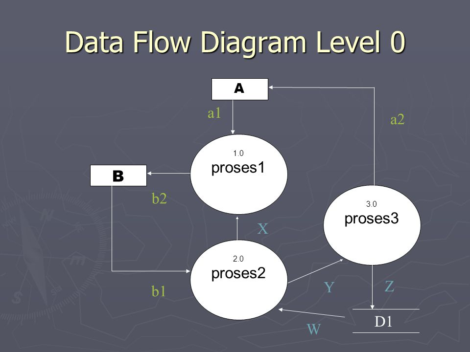 Data Flow Diagram Level 0