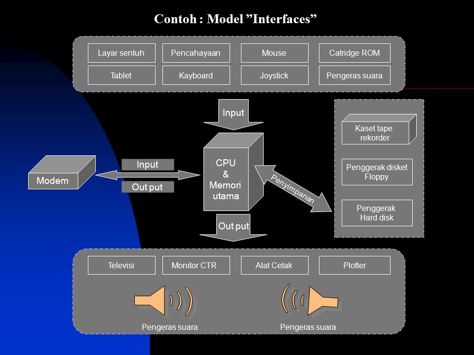Contoh : Model Interfaces