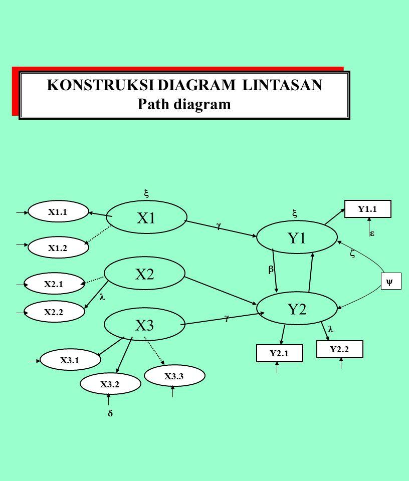 Structural equation modelling ppt download 10 konstruksi diagram lintasan ccuart Choice Image
