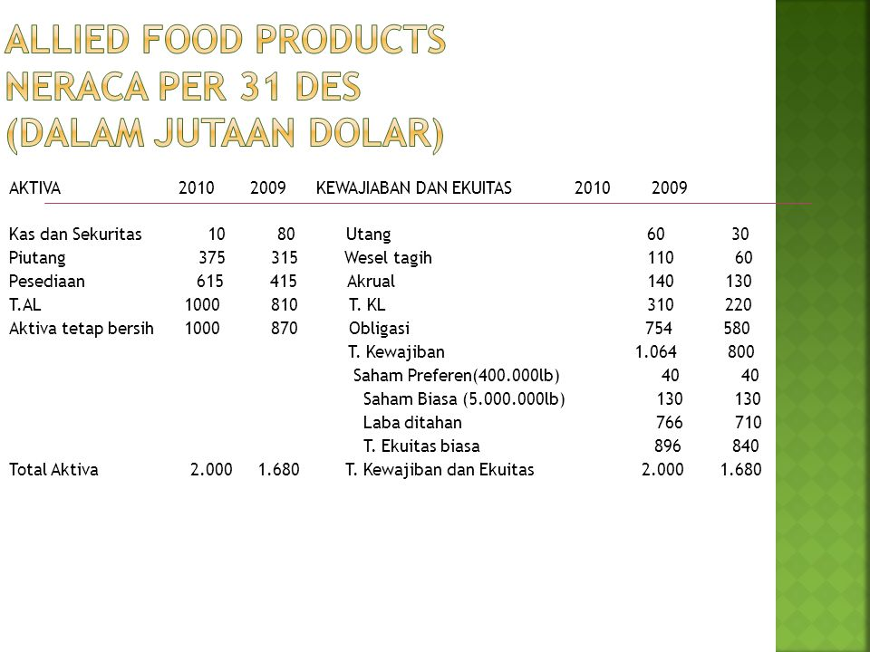 Allied Food Products Neraca per 31 Des (dalam jutaan dolar)