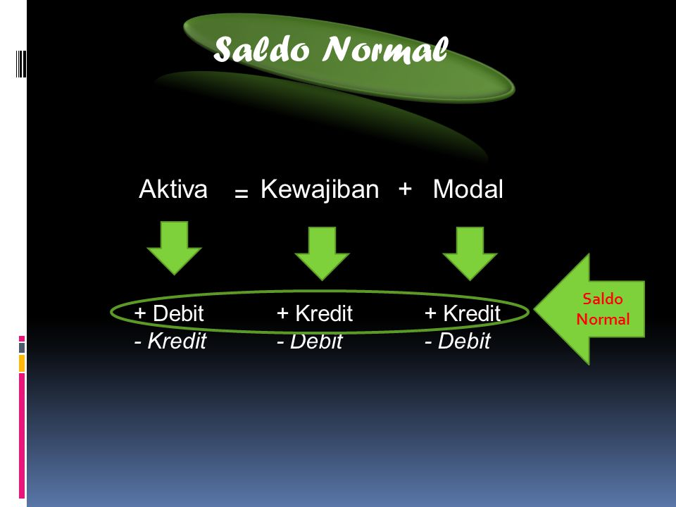 Saldo Normal Aktiva Kewajiban + Modal = + Debit - Kredit + Kredit