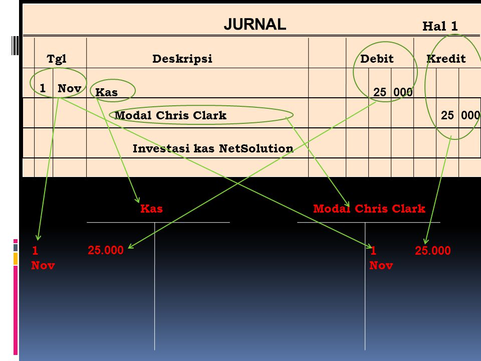 JURNAL Hal 1 Tgl Deskripsi Debit Kredit 1 Nov Kas Modal Chris Clark