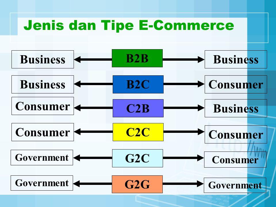 Jenis Dan Tipe E Commerce Ppt Download