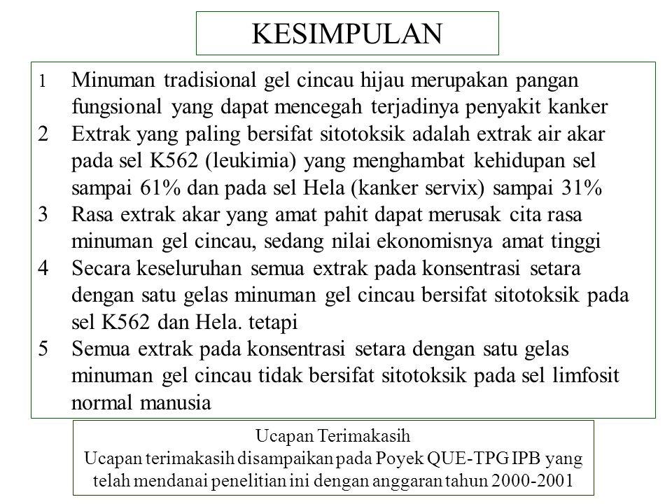 Produk Indigenous Sebagai Pangan Fungsional Ppt Download