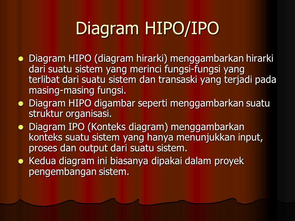 Tinjauan umum sistem informasi akuntansi ppt download 53 diagram hipoipo ccuart Image collections