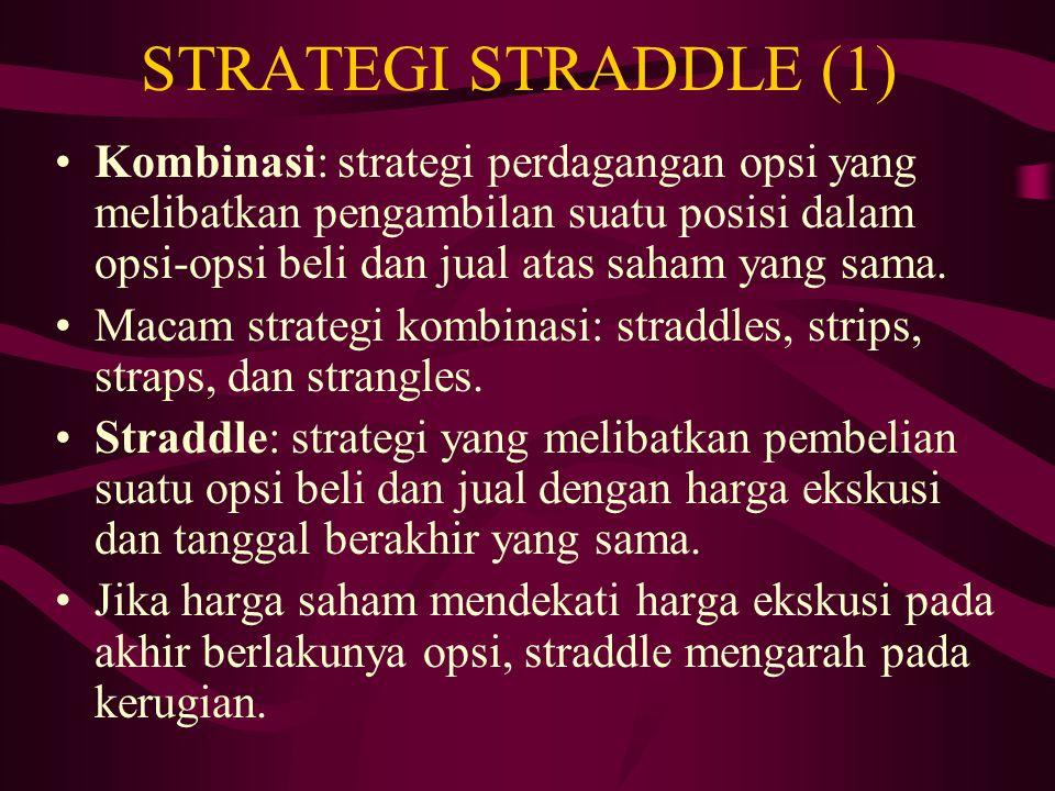strategi dasar dalam perdagangan opsi