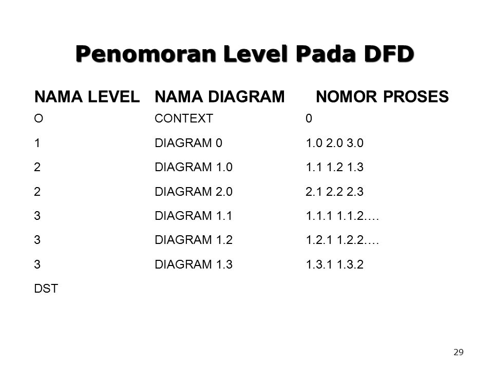 Penomoran Level Pada DFD