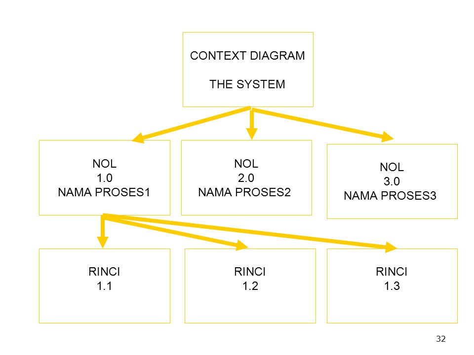 CONTEXT DIAGRAM THE SYSTEM NOL 1.0 NAMA PROSES1 NOL 2.0 NAMA PROSES2