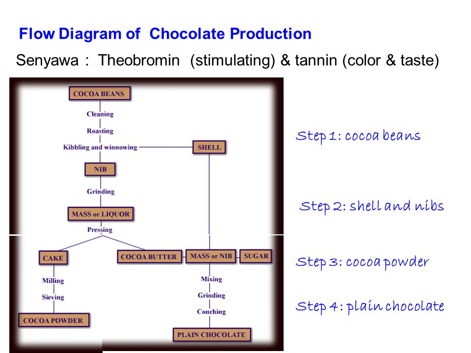 Flavor perisa kuliah ke ix mk satuan proses ppt download flow diagram of chocolate production ccuart Gallery