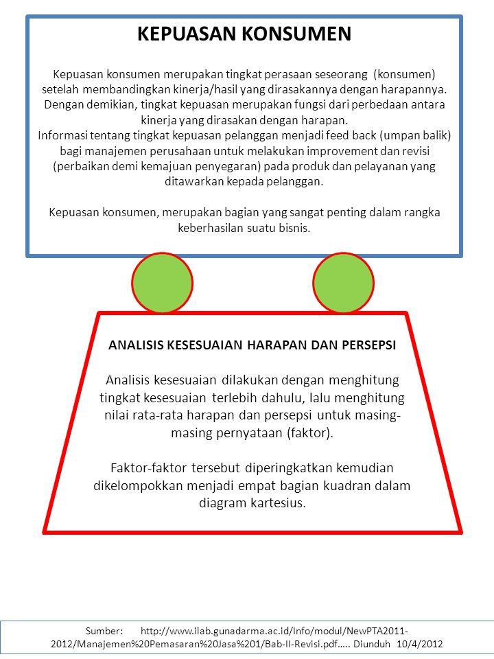 Importance performance analysis ppt download 31 analisis kesesuaian ccuart Images