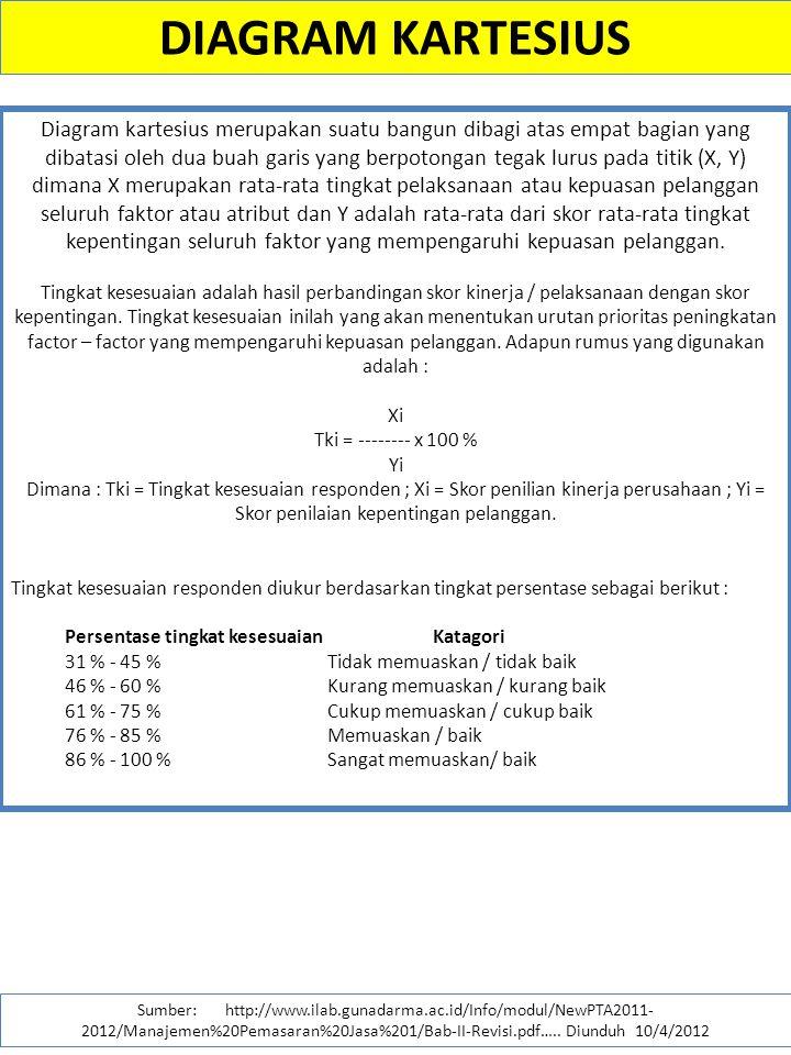 Importance performance analysis ppt download diagram kartesius ccuart Images