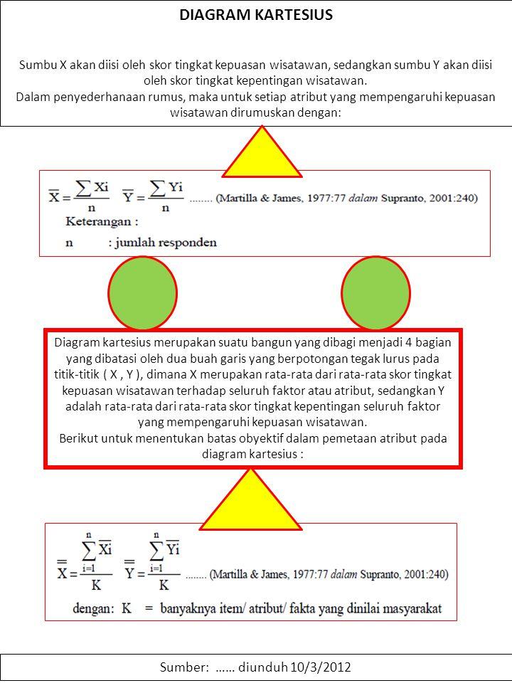 Importance performance analysis ppt download 46 diagram kartesius ccuart Images