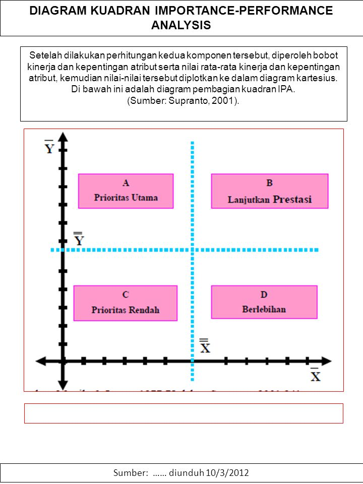 Importance performance analysis ppt download 47 diagram ccuart Images