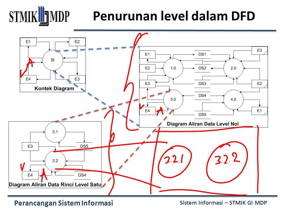 Pemodelan proses menggunakan data flow diagram dfd ppt download 33 penurunan level dalam dfd ccuart Image collections