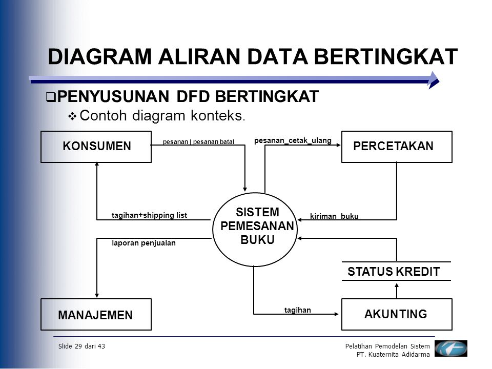 Data flow diagramdfd diagram aliran datadad ppt download diagram aliran data bertingkat ccuart Choice Image