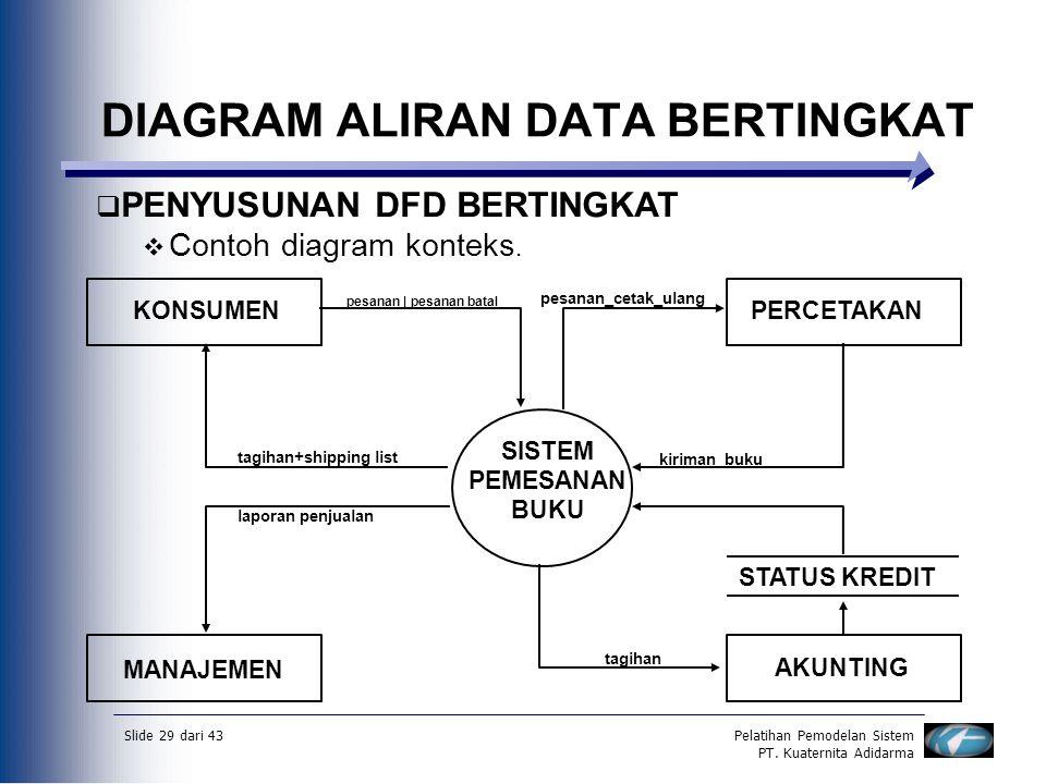 Data flow diagramdfd diagram aliran datadad ppt download diagram aliran data bertingkat ccuart Gallery