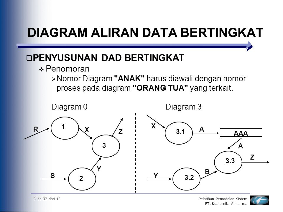 Data flow diagramdfd diagram aliran datadad ppt download diagram aliran data bertingkat ccuart Gallery