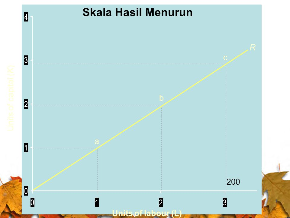 Skala Hasil Menurun R c 500 Units of capital (K) b 400 a