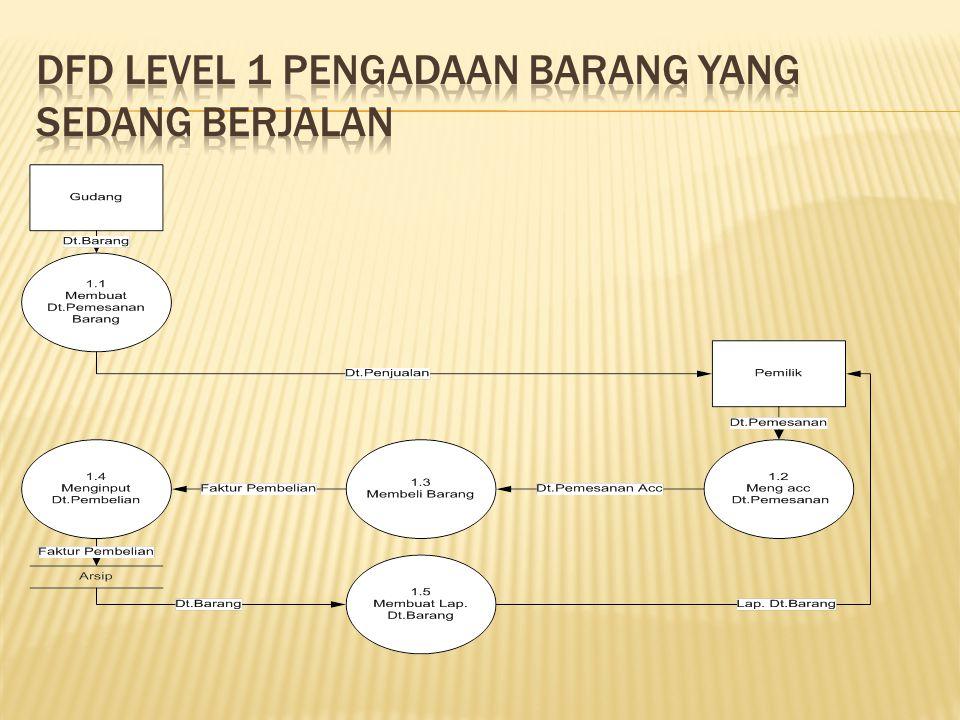 Sistem informasi penjualan sepatu berbasis web pada sahira shop 11 dfd level 1 pengadaan barang ccuart Images