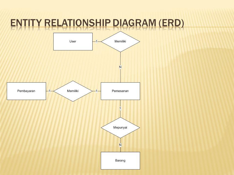 Sistem informasi penjualan sepatu berbasis web pada sahira shop 19 entity relationship diagram erd ccuart Choice Image
