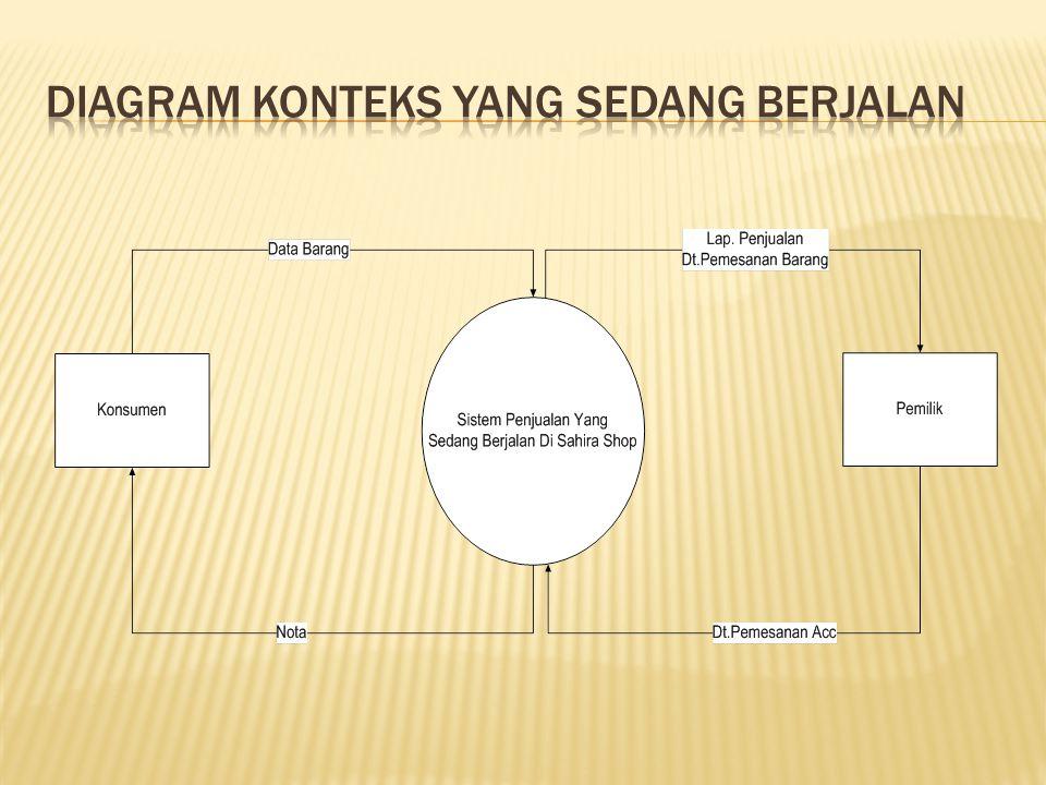 Sistem informasi penjualan sepatu berbasis web pada sahira shop 9 diagram konteks yang sedang berjalan ccuart Gallery