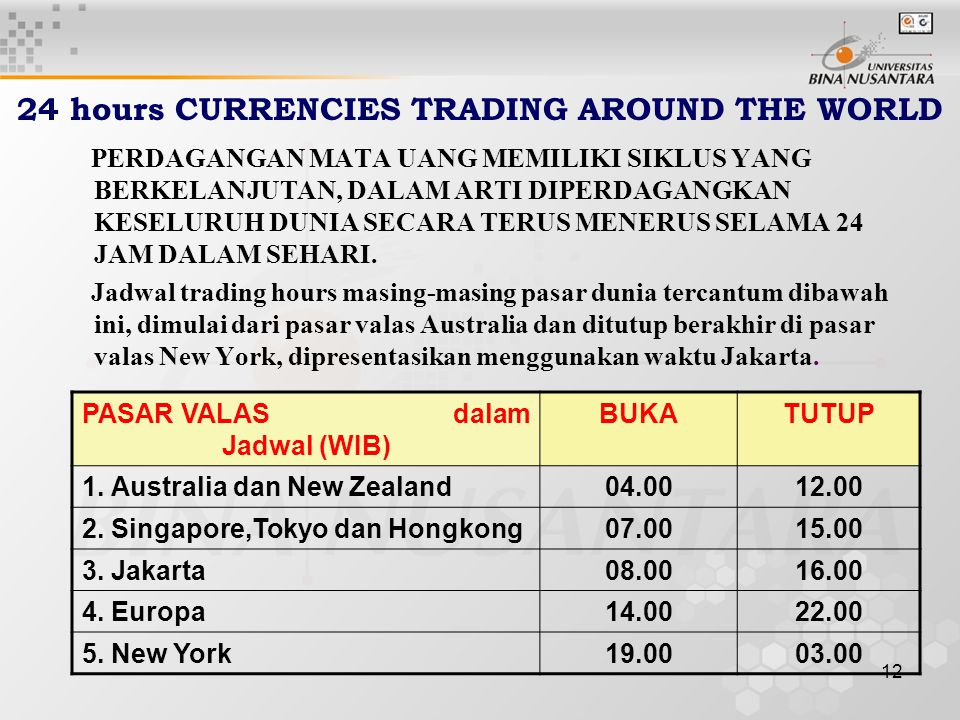 24 hours CURRENCIES TRADING AROUND THE WORLD