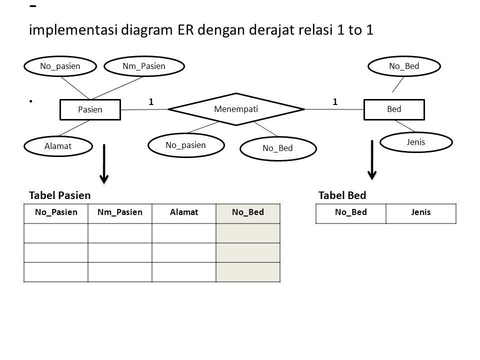 Tranformasi model e r ke relasi ppt download implementasi diagram er dengan derajat relasi 1 to 1 ccuart Images