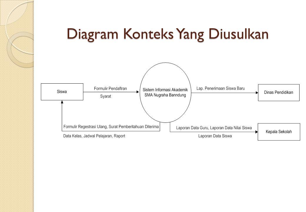 Sistem informasi akademik di sma nugraha bandung ppt download 15 diagram konteks yang diusulkan ccuart Choice Image