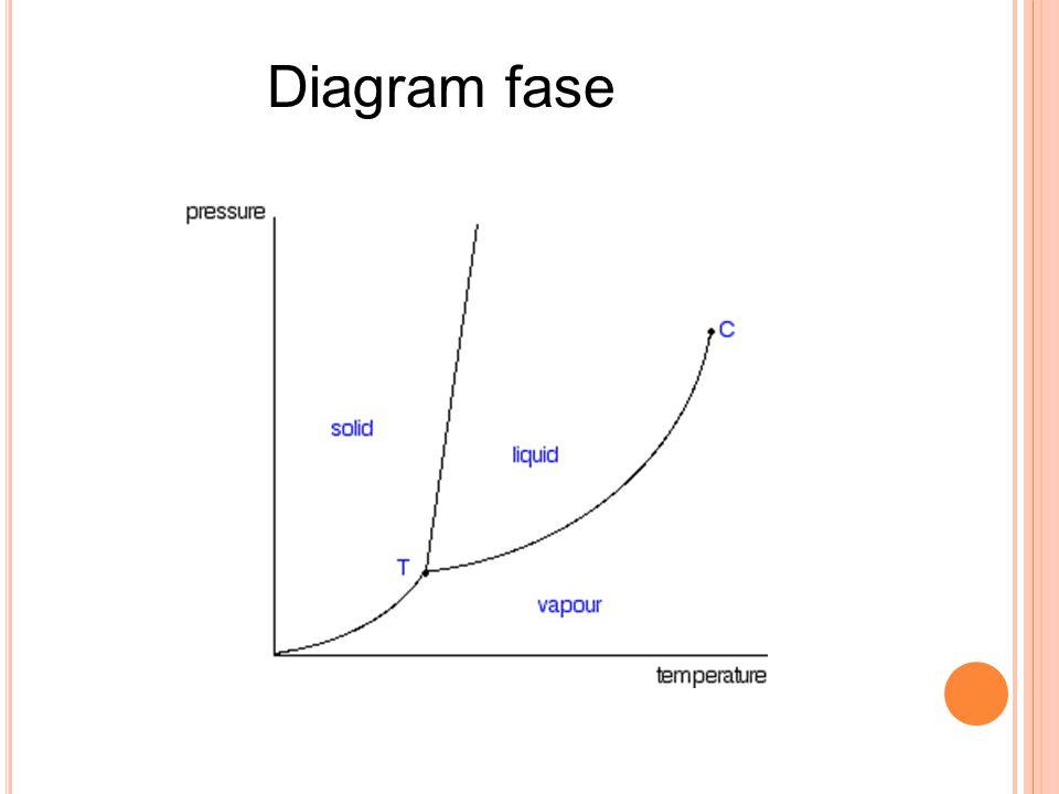 Distilasipenyulingan ppt download 31 diagram fase ccuart Choice Image