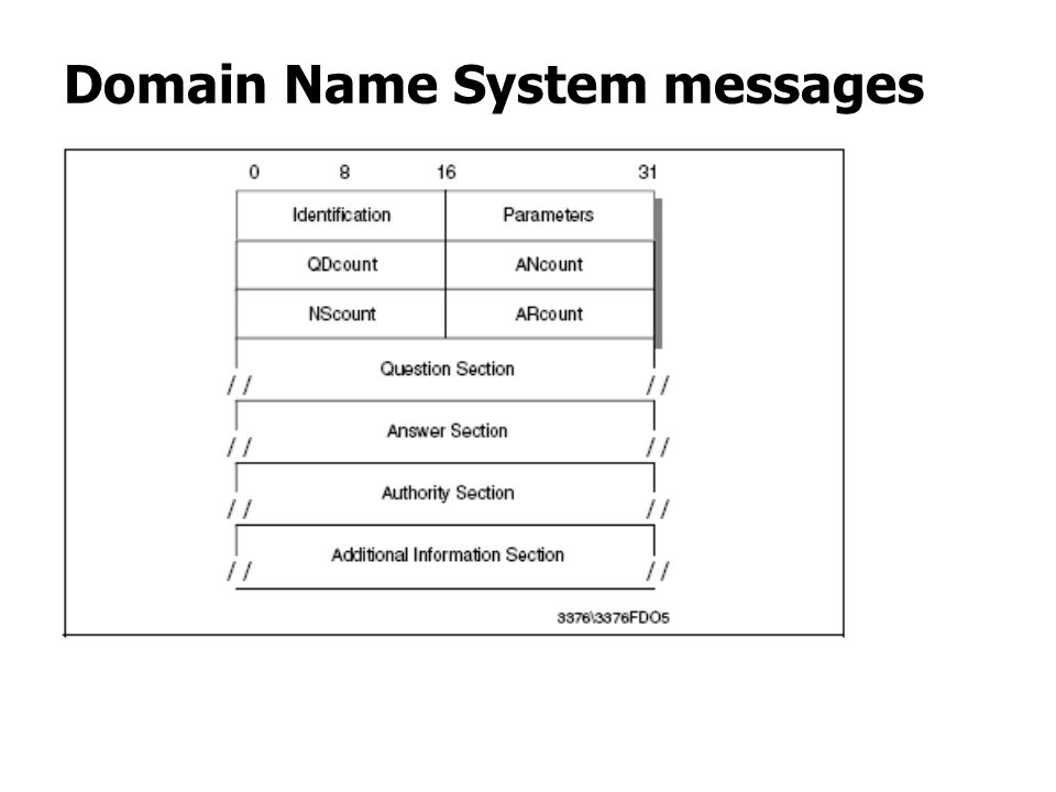 Domain Name System messages