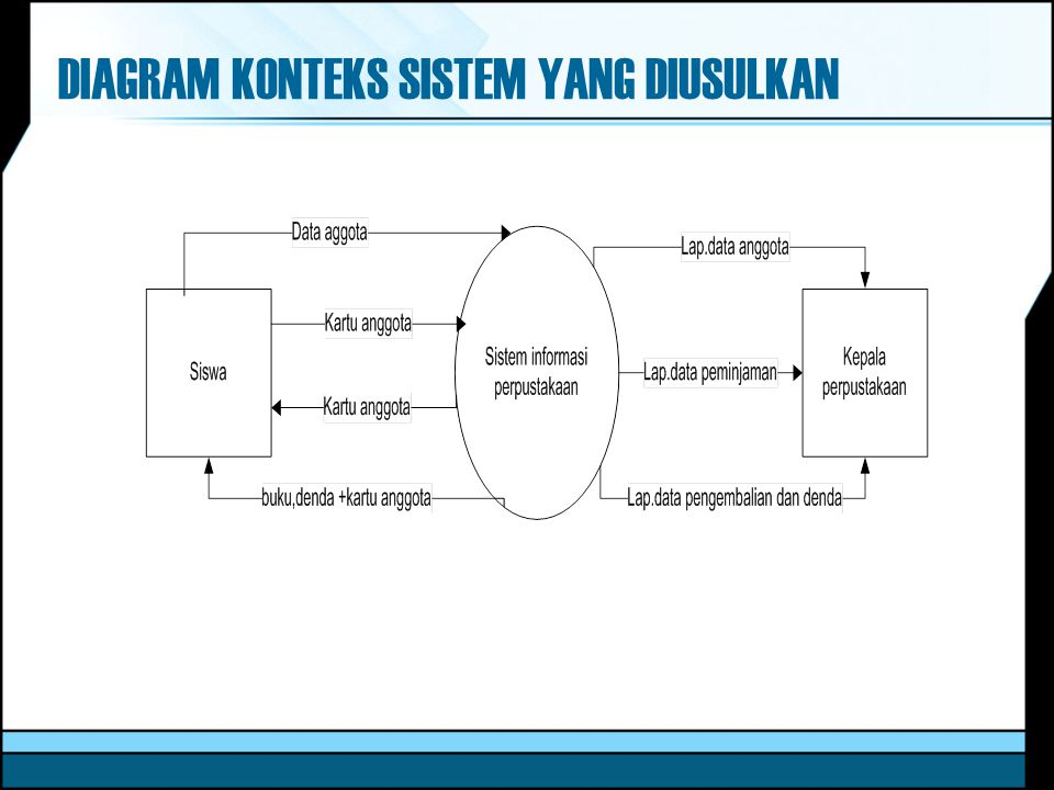 Sistem informasi perpustakaan di smk sandy putra bandung ppt download 21 diagram konteks ccuart Image collections