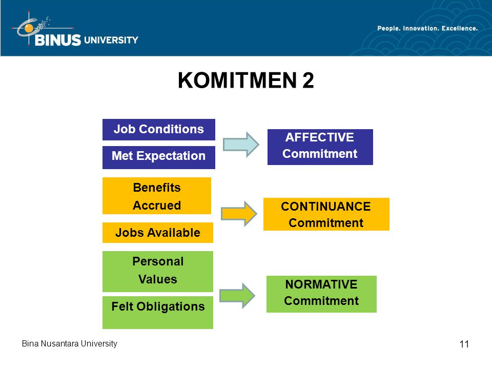 KOMITMEN 2 Job Conditions AFFECTIVE Commitment Met Expectation