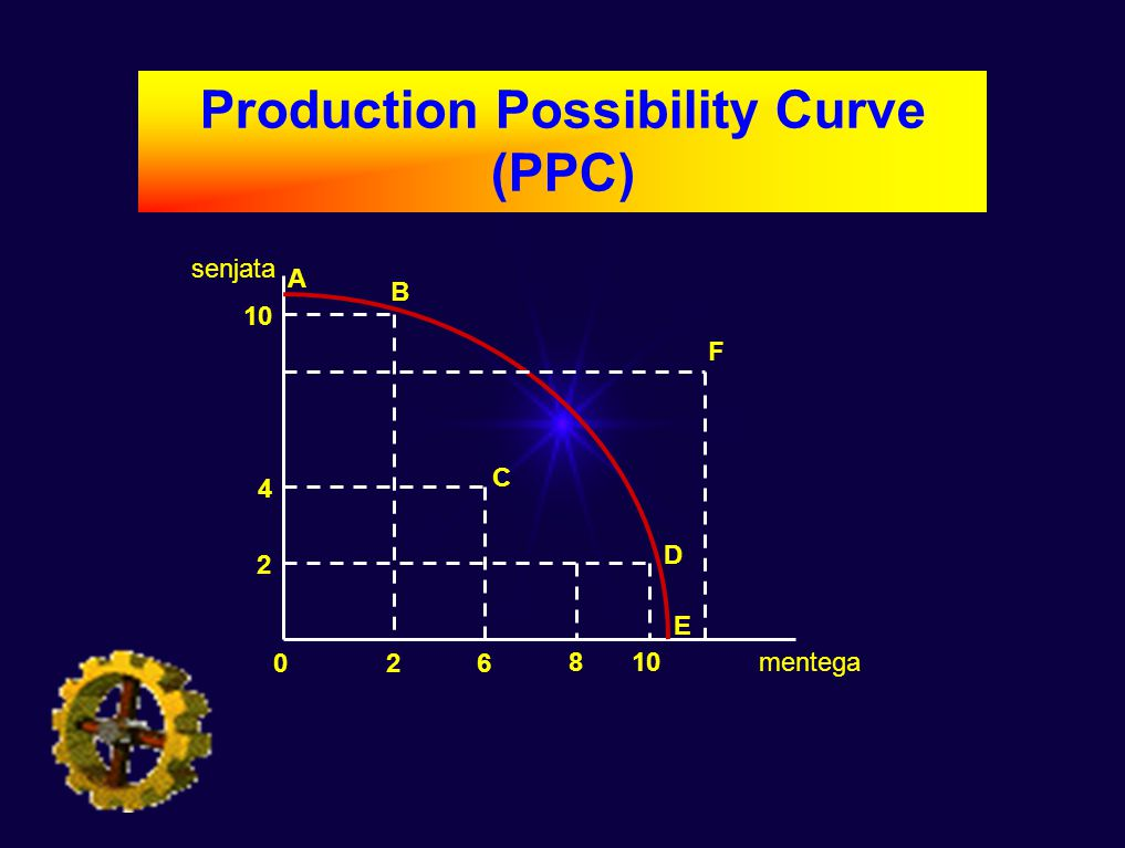 Production Possibility Curve (PPC)