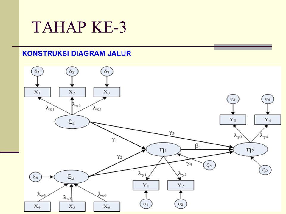 Partial least square p l s ppt download 17 tahap ke 3 konstruksi diagram jalur ccuart Choice Image