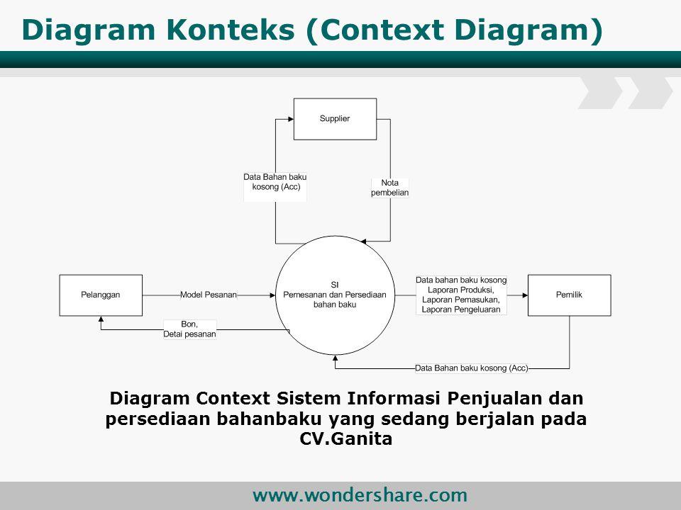 Sistem informasi penjualan dan persediaan barang pada cv ganita 9 diagram konteks ccuart Images